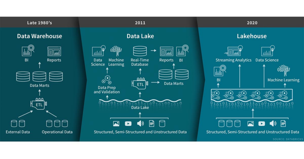Evolution of data storage, from data warehouses to data lakes to lakehouses