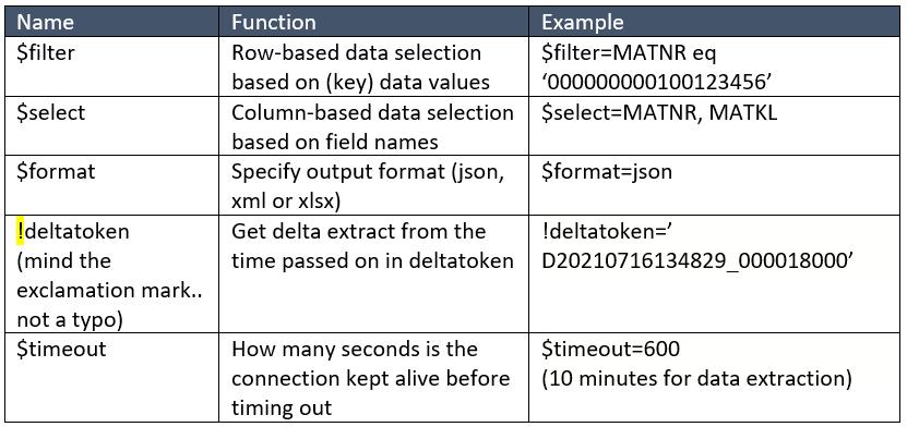 OData parameters
