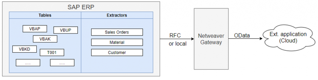 SAP Netweaver Gateway and OData overview